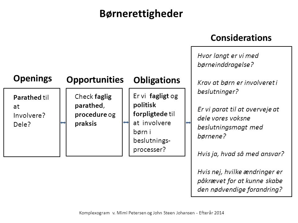 Børnerettigheder Considerations Openings Opportunities Obligations