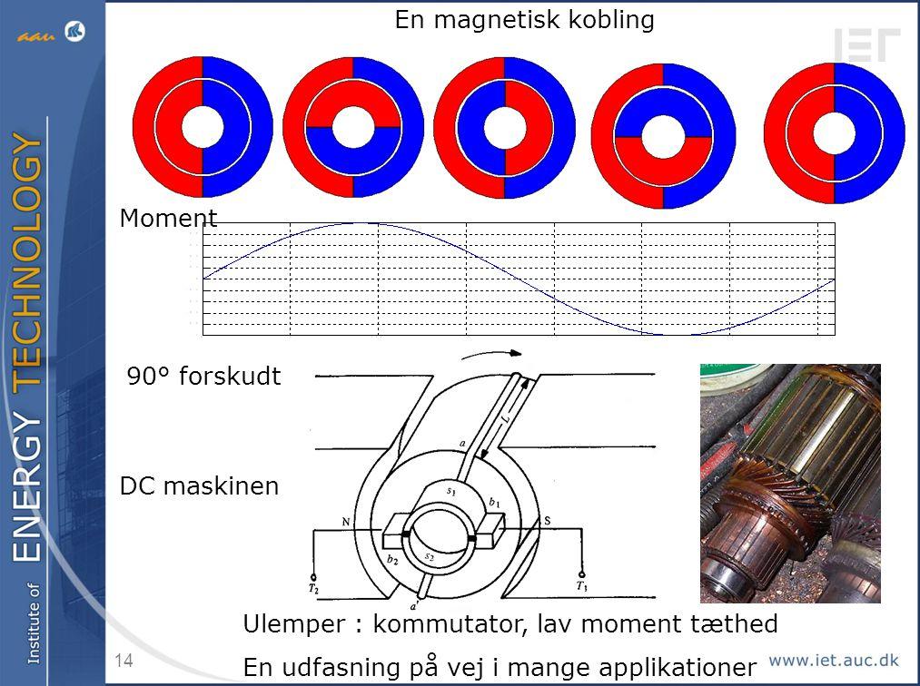En magnetisk kobling Moment. 90° forskudt. DC maskinen. Ulemper : kommutator, lav moment tæthed.