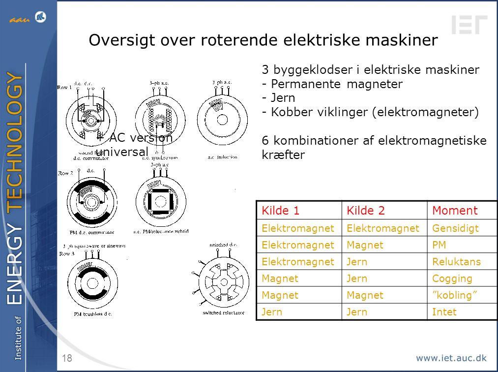 Oversigt over roterende elektriske maskiner