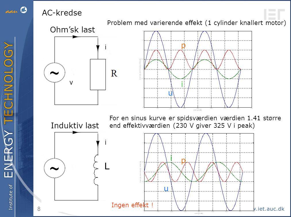 L AC-kredse Ohm'sk last U + i + P + AVG p i u Induktiv last i p u u i