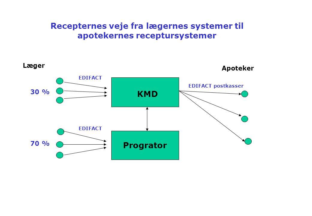 Recepternes veje fra lægernes systemer til apotekernes receptursystemer