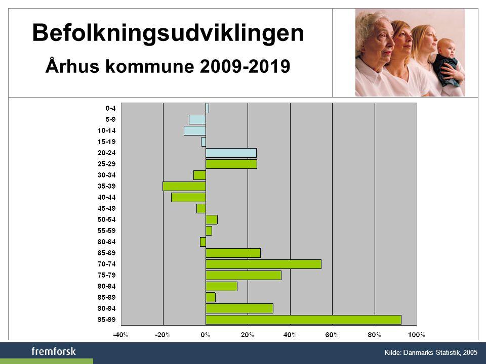 Befolkningsudviklingen Århus kommune 2009-2019
