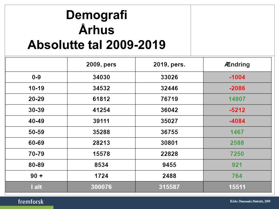 Demografi Århus Absolutte tal 2009-2019