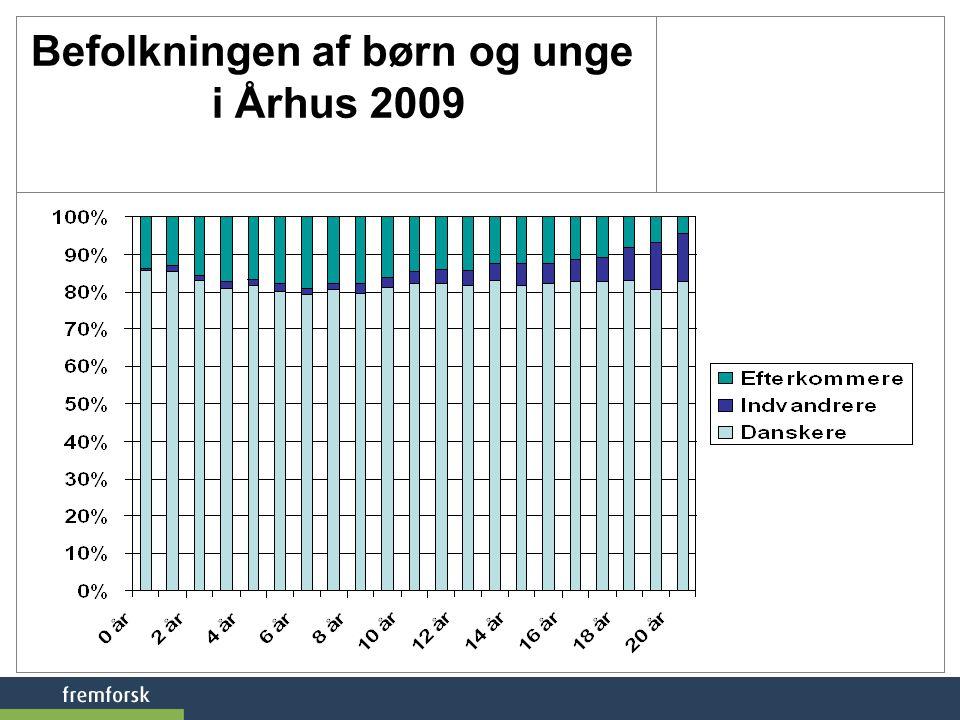 Befolkningen af børn og unge i Århus 2009