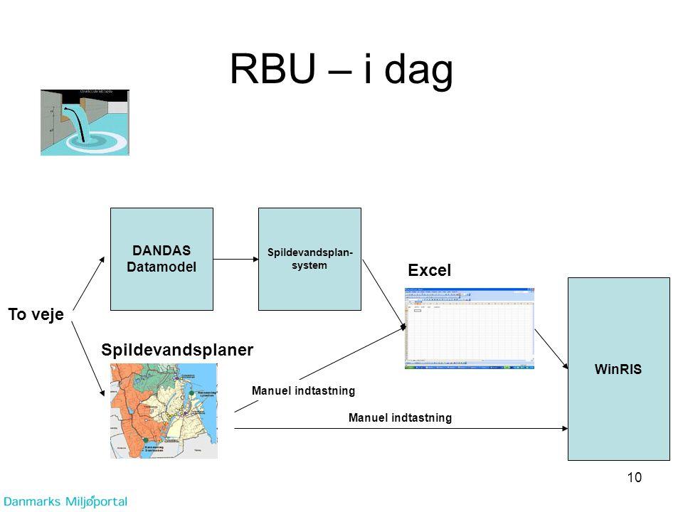 RBU – i dag Excel To veje Spildevandsplaner DANDAS Datamodel WinRIS