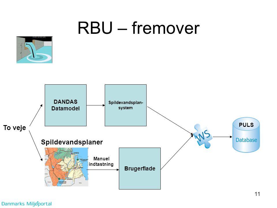 RBU – fremover To veje Spildevandsplaner DANDAS Datamodel PULS