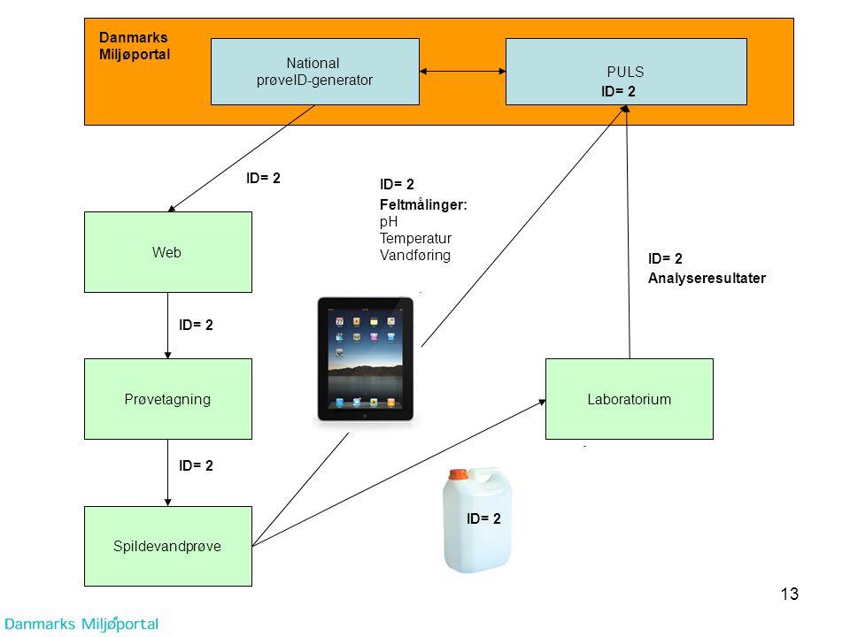 Danmarks Miljøportal. National. prøveID-generator. PULS. ID= 2. ID= 2. ID= 2. Feltmålinger: pH.