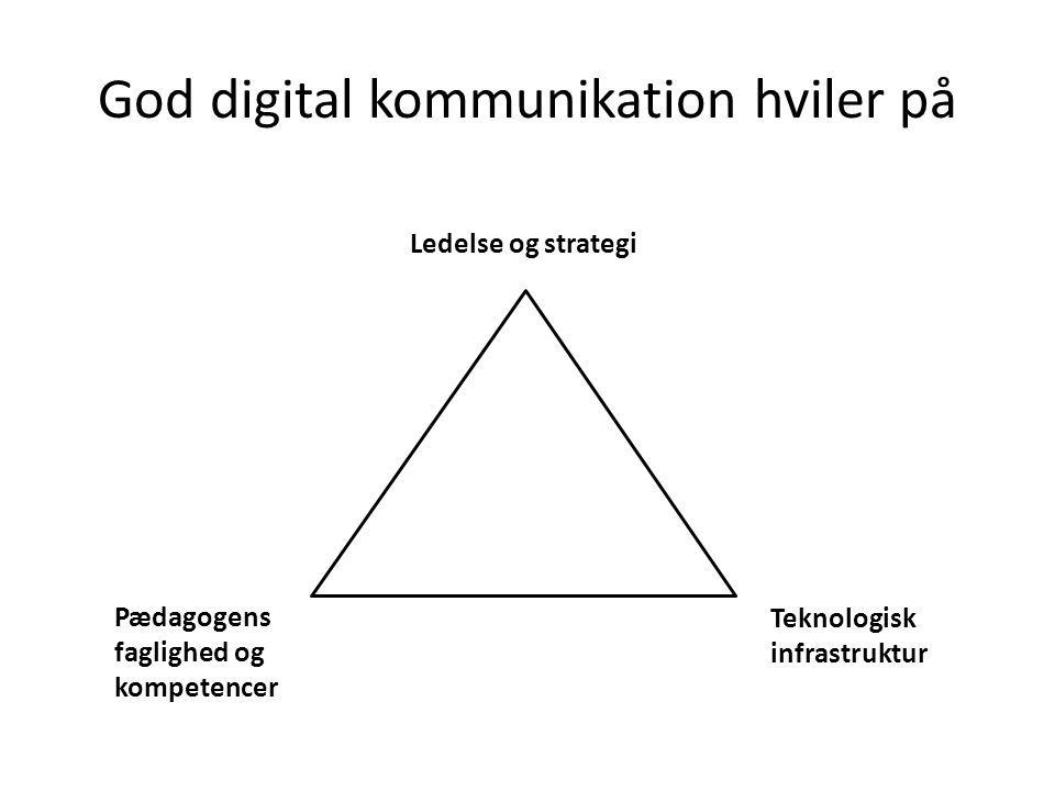 God digital kommunikation hviler på