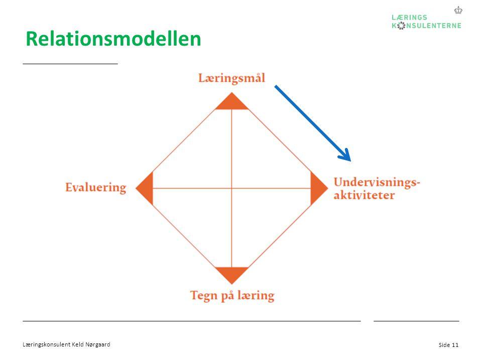 Relationsmodellen Læringskonsulent Keld Nørgaard