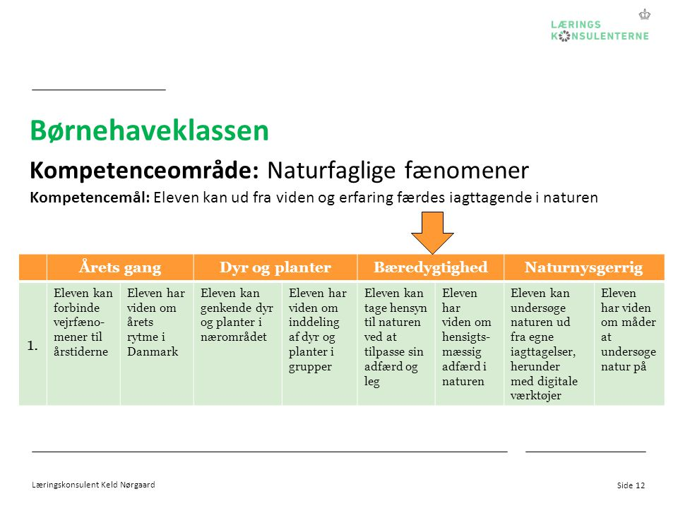 Børnehaveklassen Kompetenceområde: Naturfaglige fænomener 1.