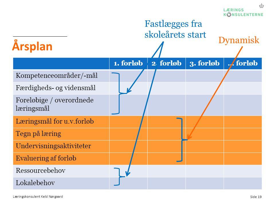 Årsplan Fastlægges fra skoleårets start Dynamisk 1. forløb 2. forløb