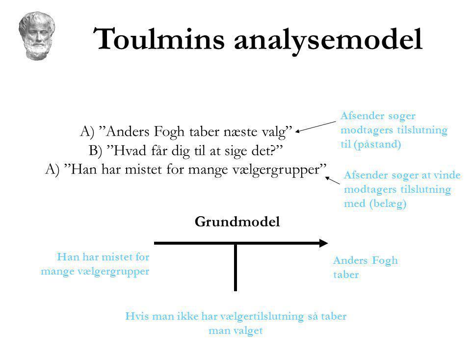 Toulmins analysemodel