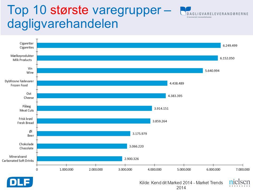 Top 10 største varegrupper – dagligvarehandelen