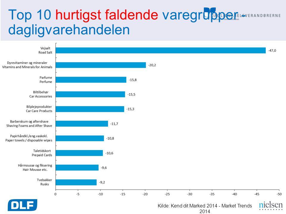 Top 10 hurtigst faldende varegrupper - dagligvarehandelen