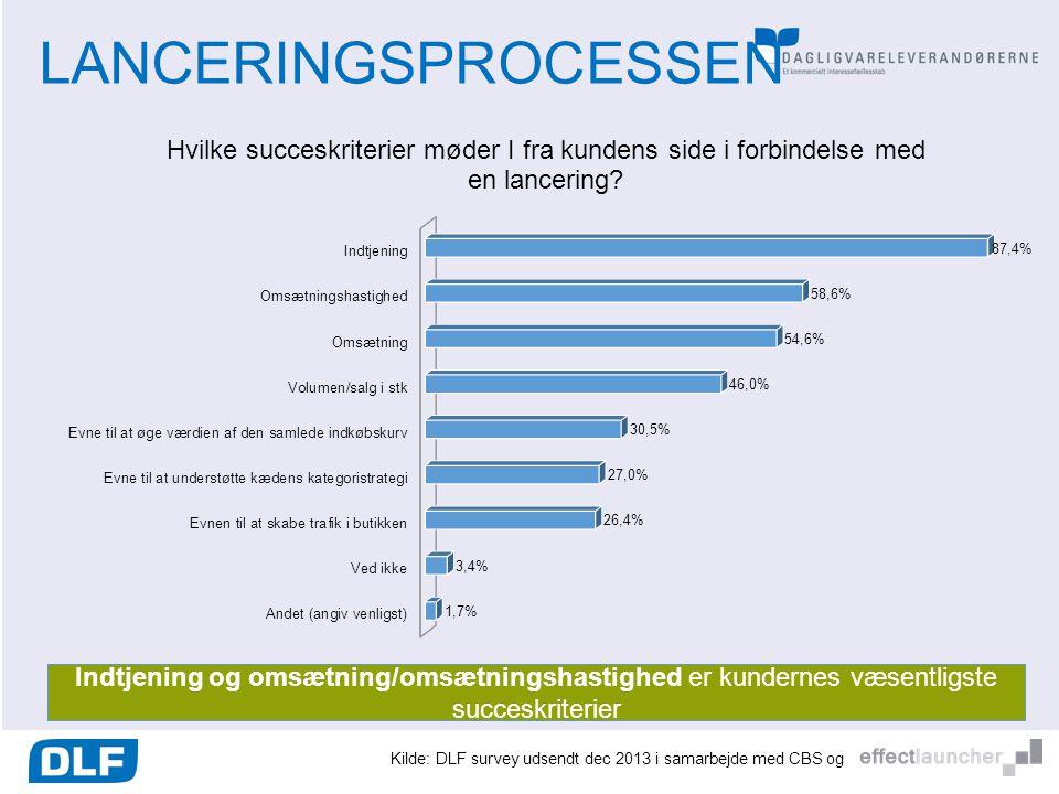 LANCERINGSPROCESSEN Indtjening og omsætning/omsætningshastighed er kundernes væsentligste succeskriterier.