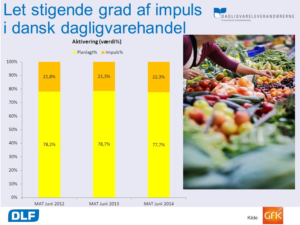 Let stigende grad af impuls i dansk dagligvarehandel