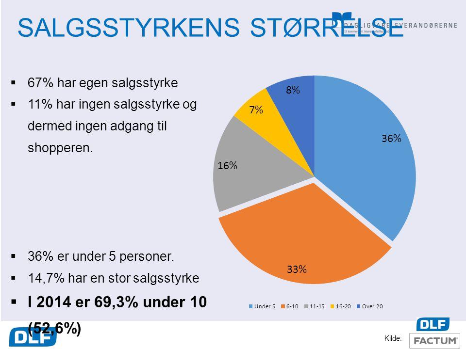 SALGSSTYRKENS STØRRELSE