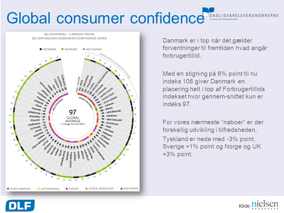 Global consumer confidence