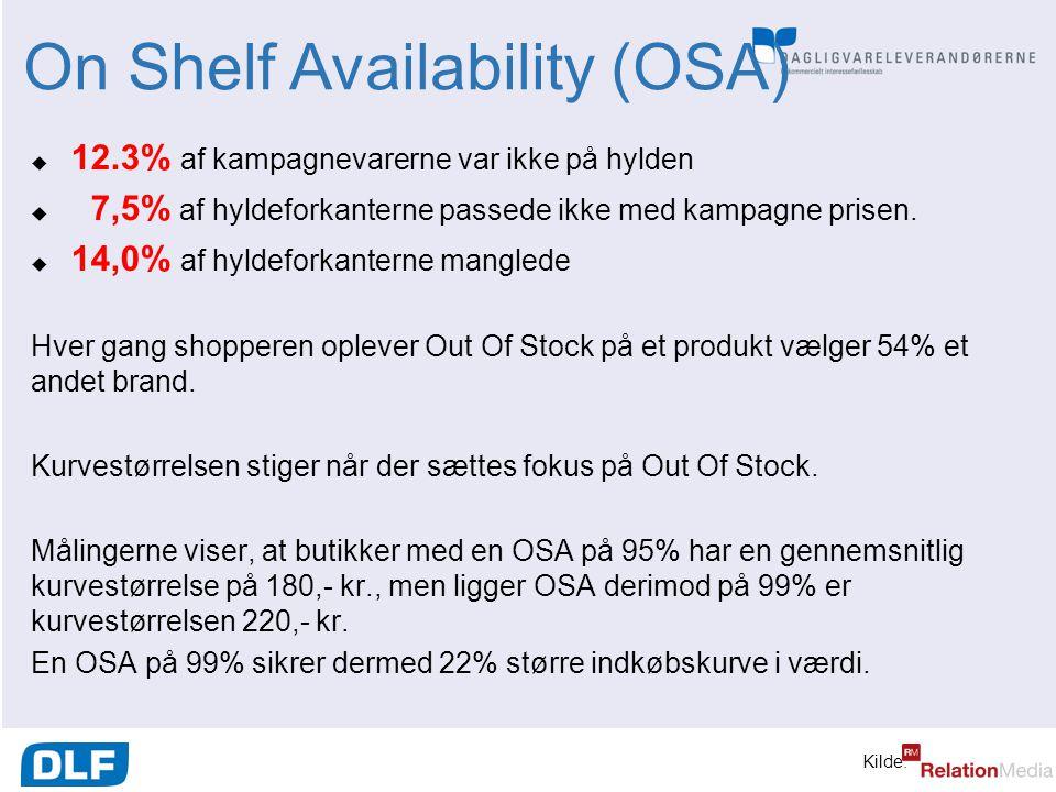 On Shelf Availability (OSA)