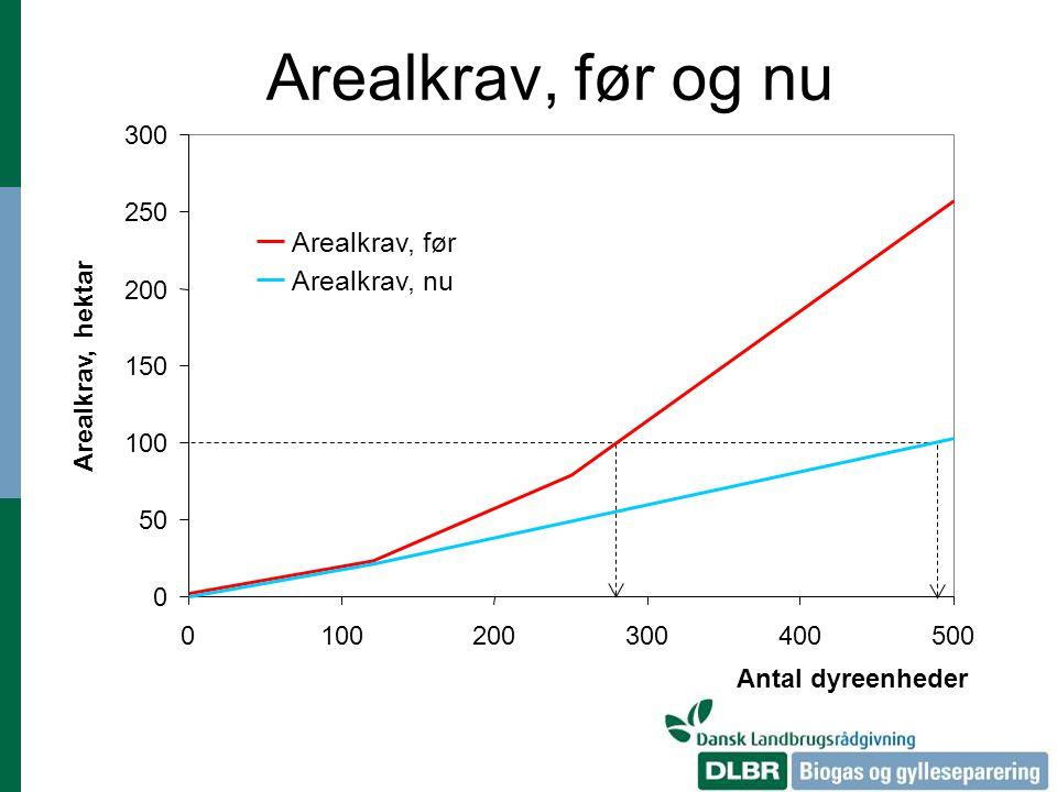 Arealkrav, før og nu Arealkrav, før Arealkrav, nu 300 250 200