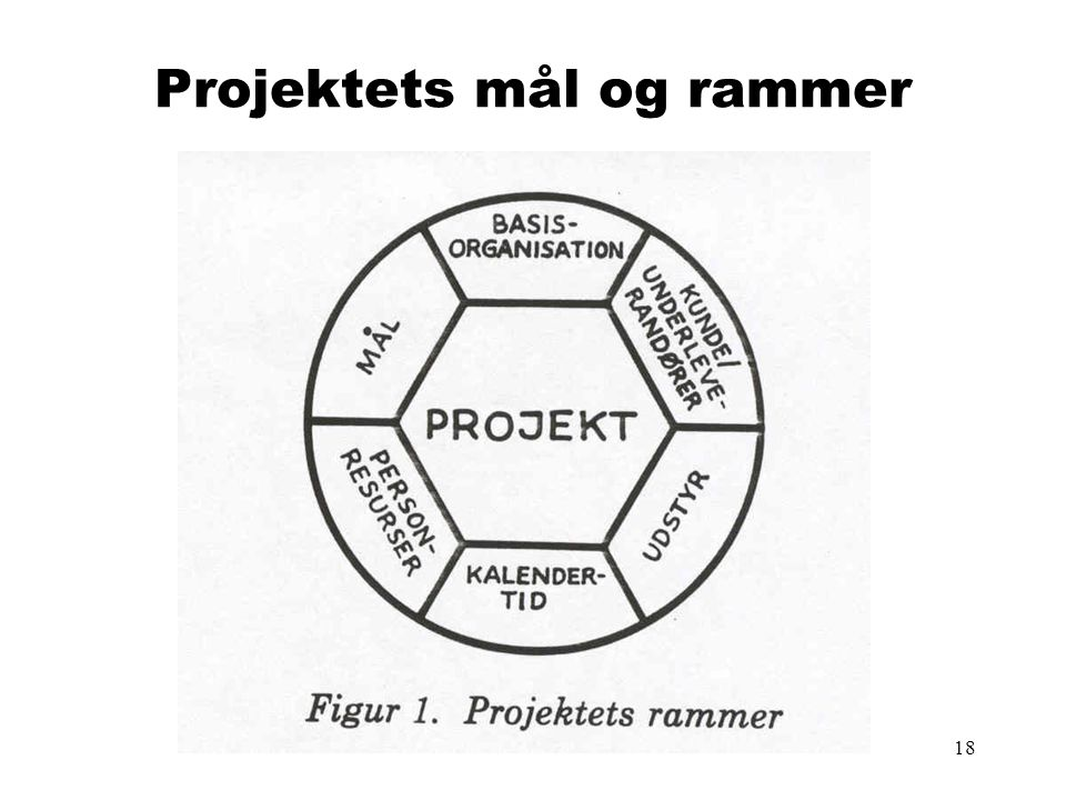 Projektets mål og rammer