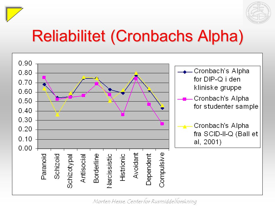 Reliabilitet (Cronbachs Alpha)