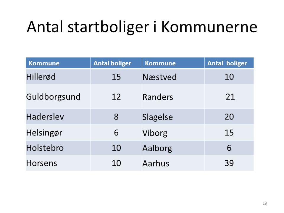 Antal startboliger i Kommunerne