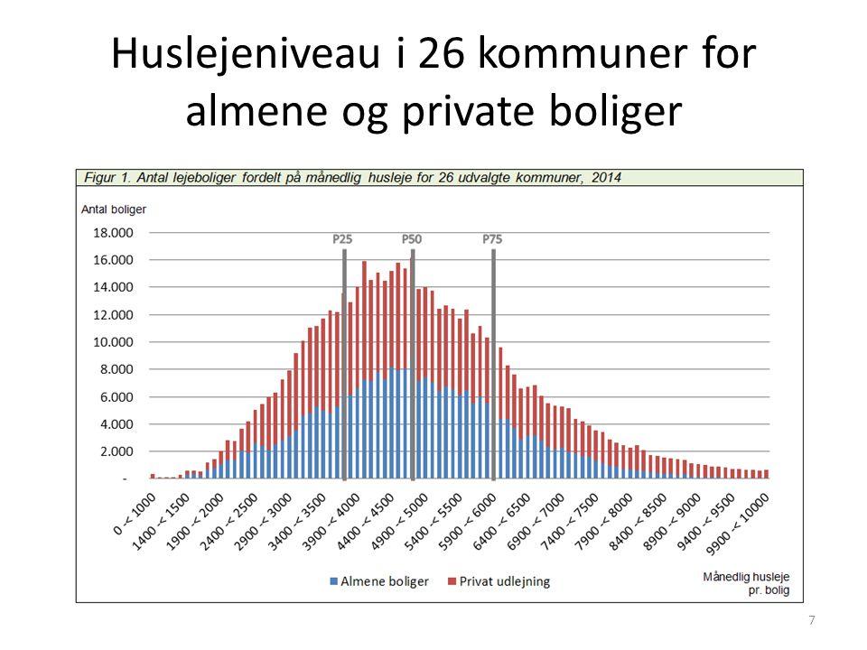 Huslejeniveau i 26 kommuner for almene og private boliger