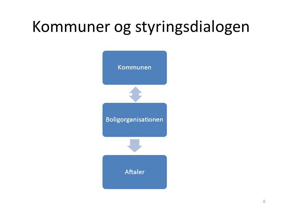 Kommuner og styringsdialogen
