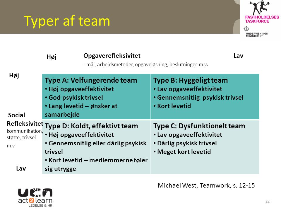 Typer af team Type A: Velfungerende team Type B: Hyggeligt team