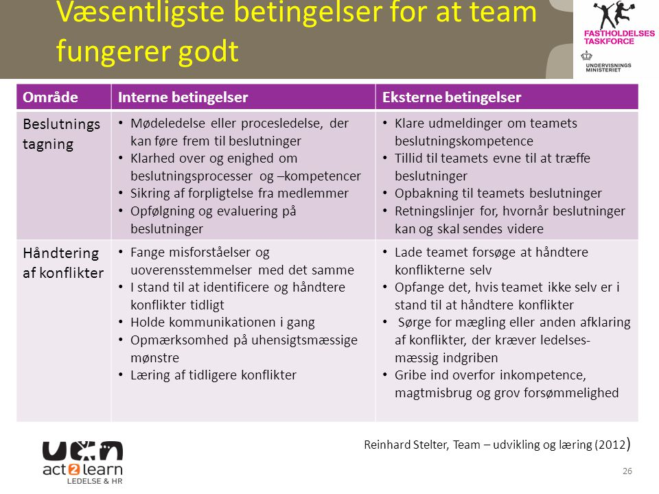 Væsentligste betingelser for at team fungerer godt