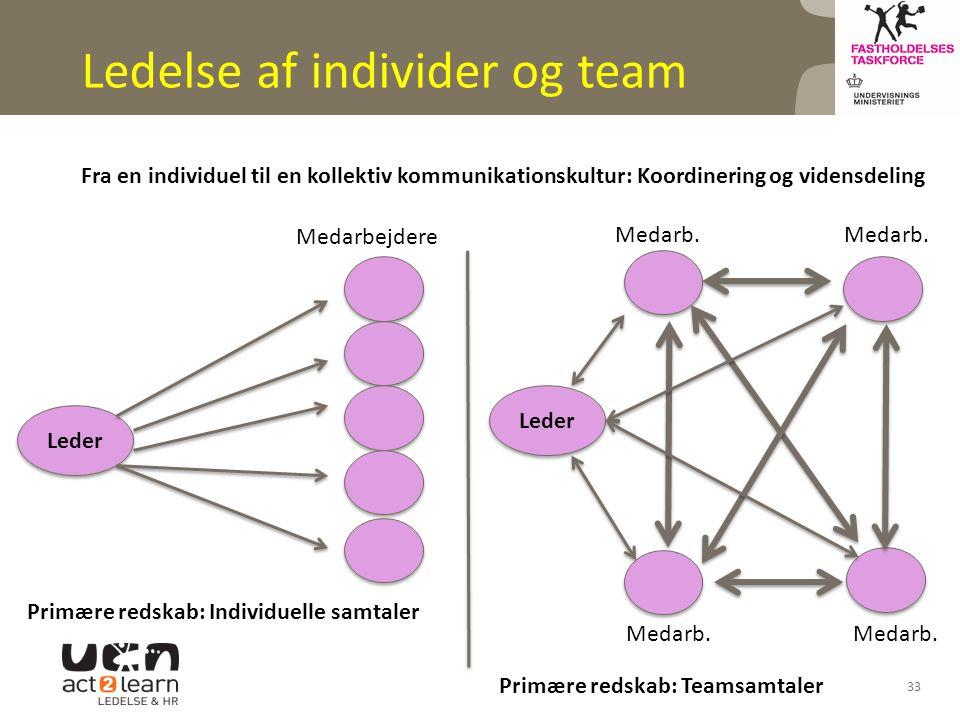 Ledelse af individer og team