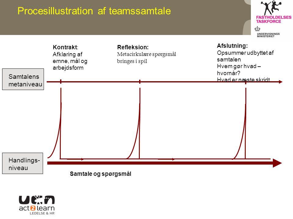 Procesillustration af teamssamtale