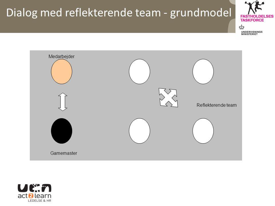 Dialog med reflekterende team - grundmodel