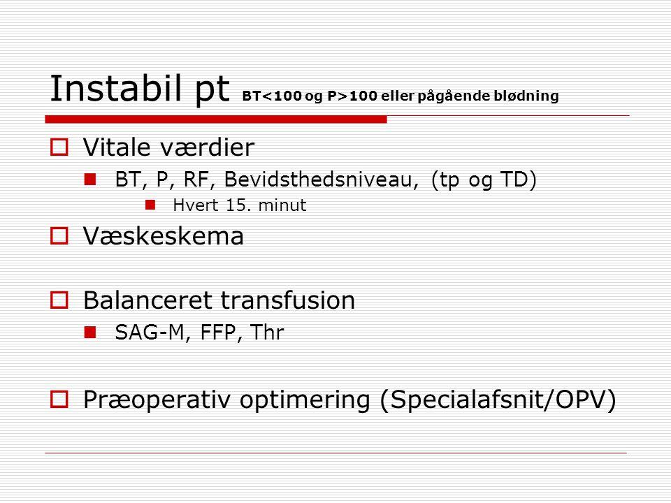Instabil pt BT<100 og P>100 eller pågående blødning