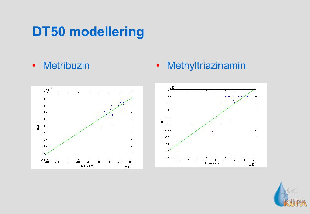 DT50 modellering Metribuzin Methyltriazinamin