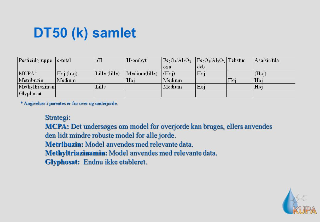 DT50 (k) samlet Strategi:
