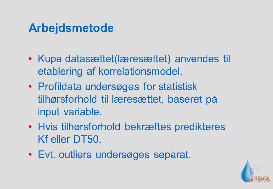 Arbejdsmetode Kupa datasættet(læresættet) anvendes til etablering af korrelationsmodel.
