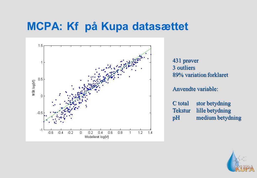 MCPA: Kf på Kupa datasættet