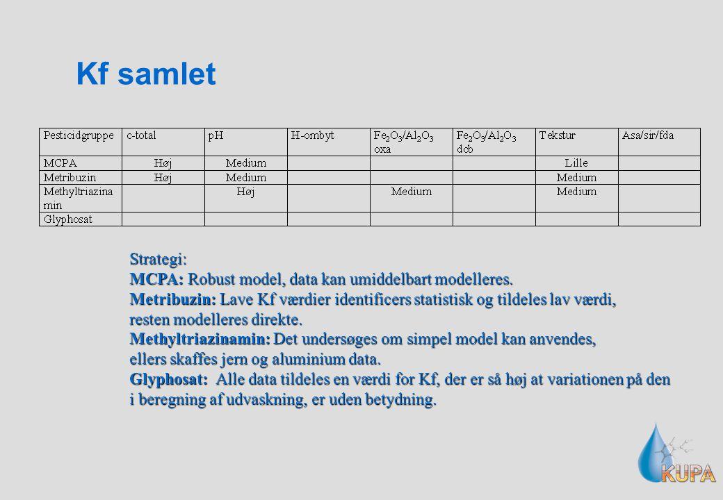 Kf samlet Strategi: MCPA: Robust model, data kan umiddelbart modelleres. Metribuzin: Lave Kf værdier identificers statistisk og tildeles lav værdi,