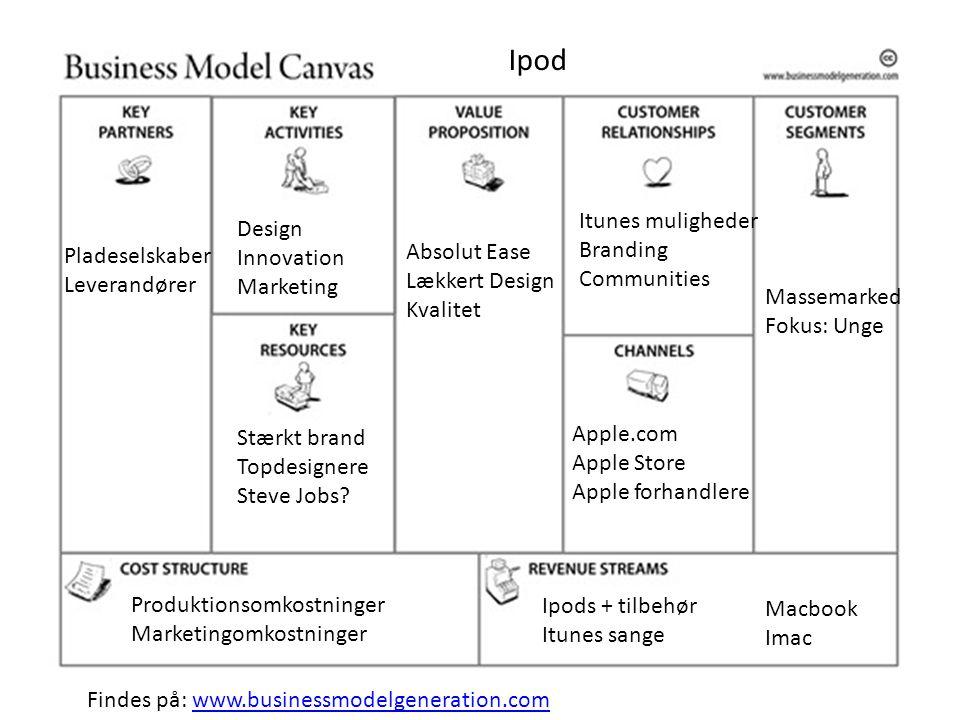 Ipod Itunes muligheder Design Branding Innovation Absolut Ease
