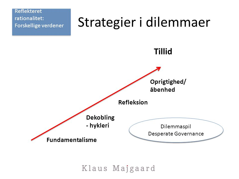 Strategier i dilemmaer