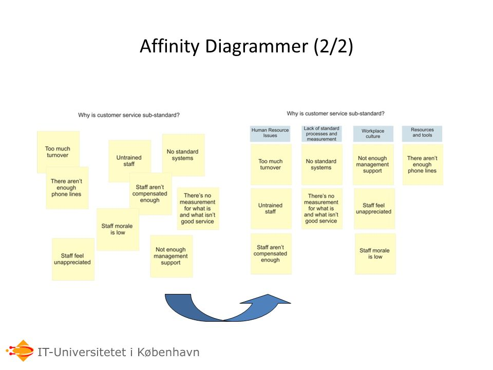 Affinity Diagrammer (2/2)
