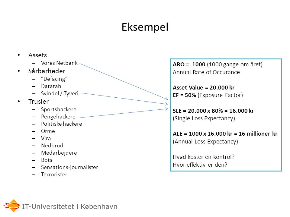 Eksempel Assets Sårbarheder Trusler ARO = 1000 (1000 gange om året)