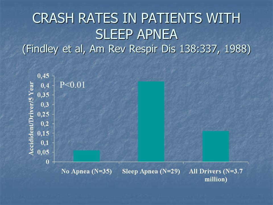CRASH RATES IN PATIENTS WITH SLEEP APNEA (Findley et al, Am Rev Respir Dis 138:337, 1988)
