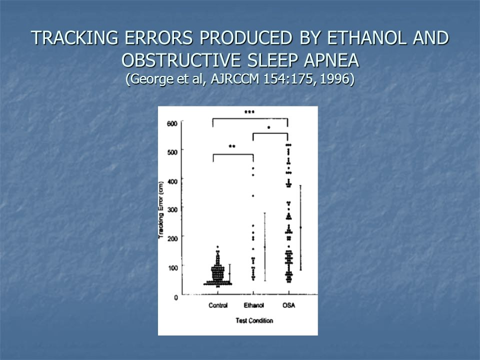 TRACKING ERRORS PRODUCED BY ETHANOL AND OBSTRUCTIVE SLEEP APNEA (George et al, AJRCCM 154:175, 1996)