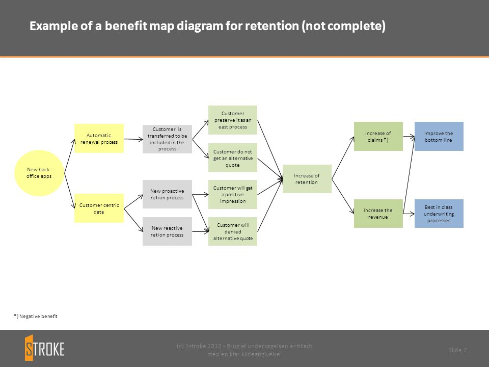 Example of a benefit map diagram for retention (not complete)