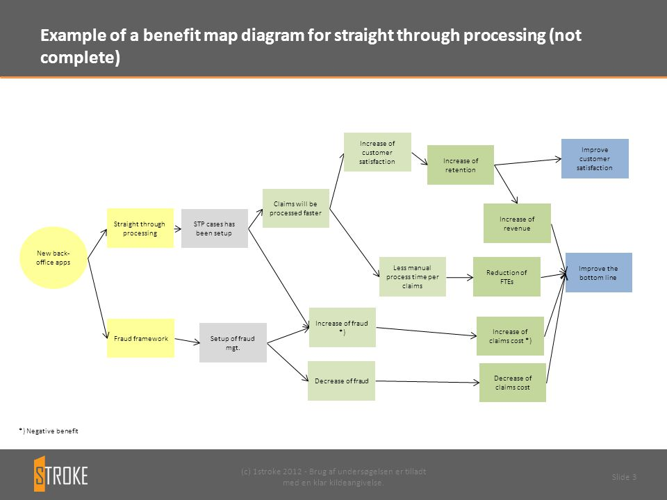 Example of a benefit map diagram for straight through processing (not complete)