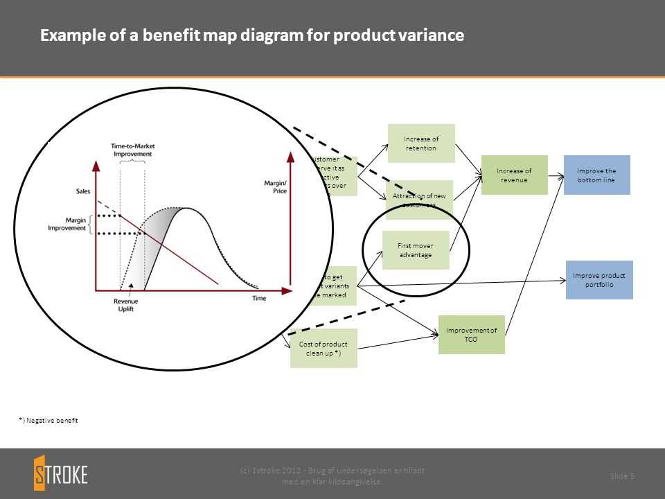 Example of a benefit map diagram for product variance