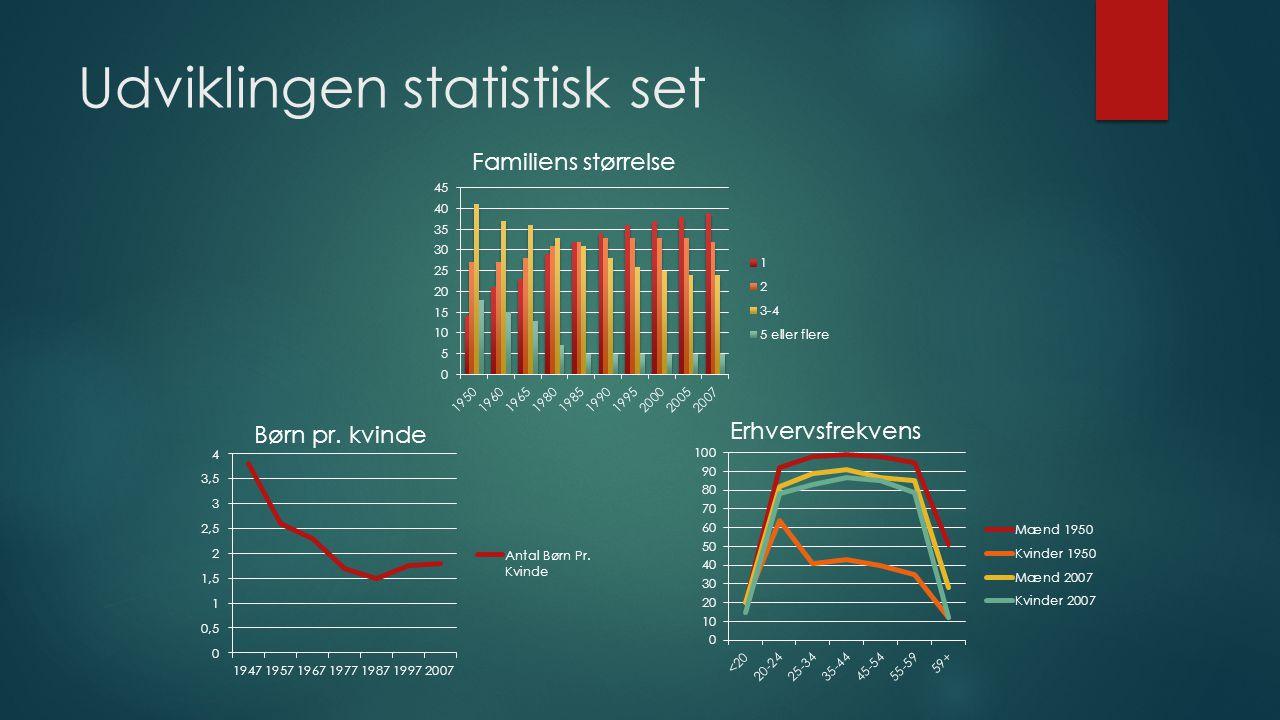 Udviklingen statistisk set